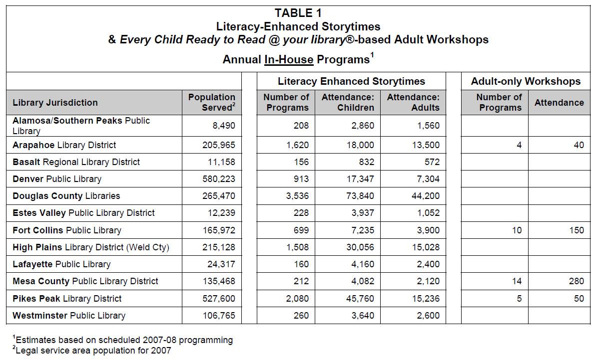 Colorado Public Libraries Help Children Get Ready To Read