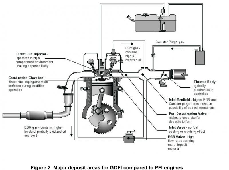 Technical Information on Gen V LT1 combustion system