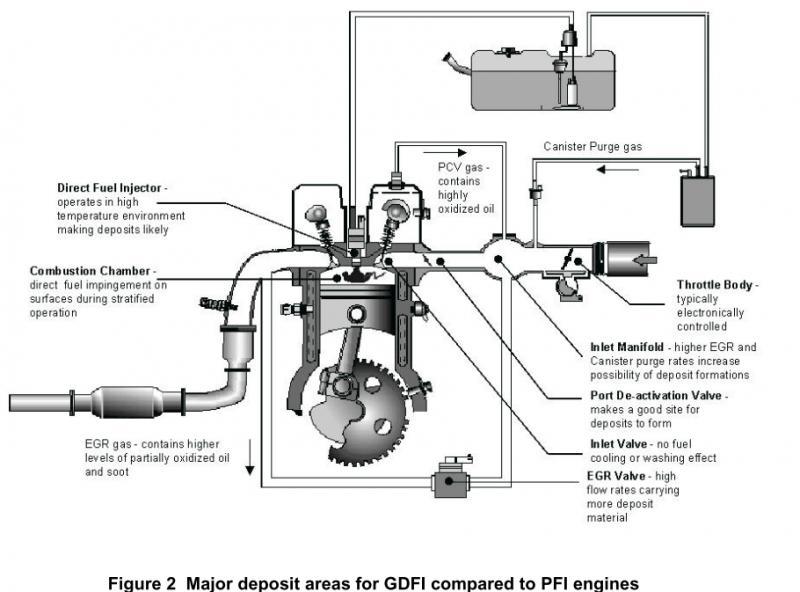 Technical Information on Gen V LT1 combustion system