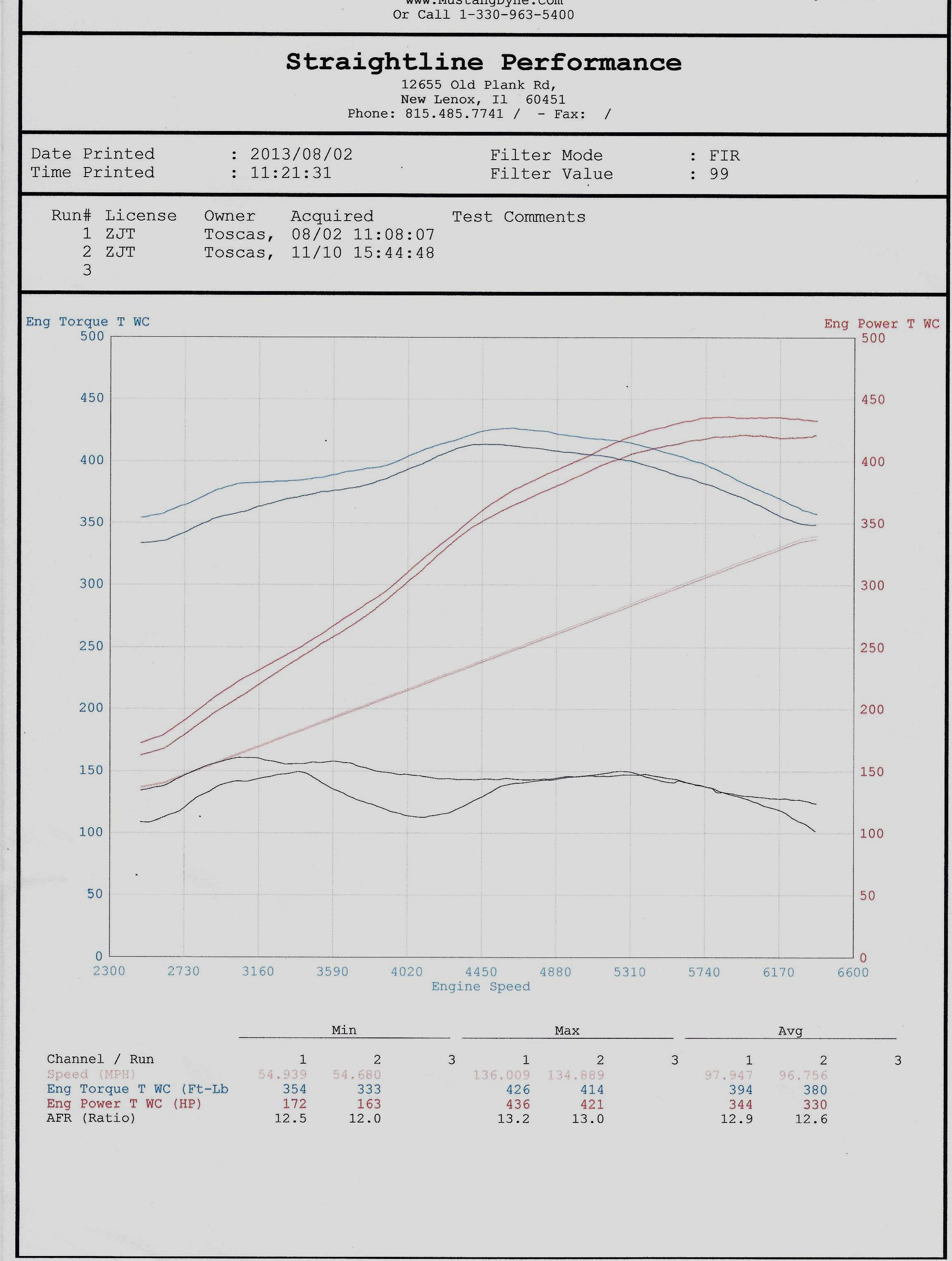 Trickflow as cast 220 heads and 228 cam dyno *vid & graphs