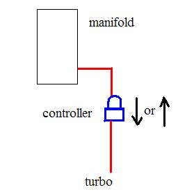 Need Manual Boost Controller Directions. (Turbonetics