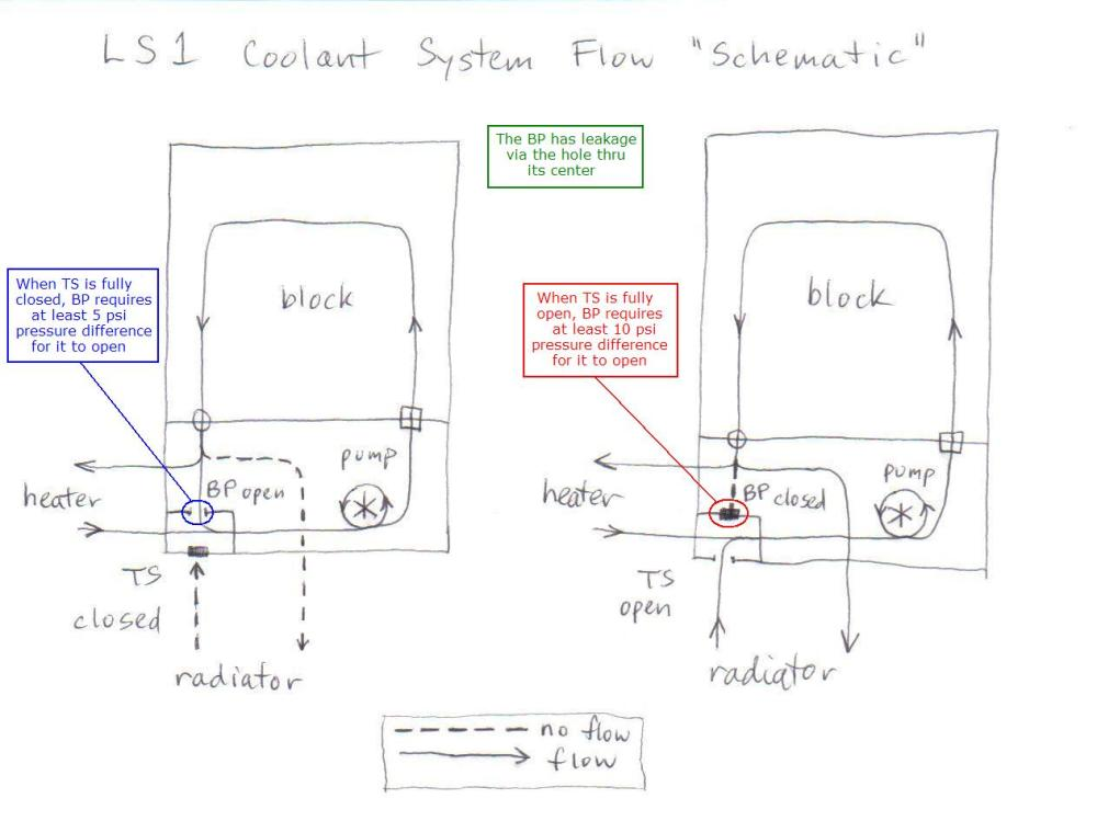 medium resolution of pictures of how to burp cooling system