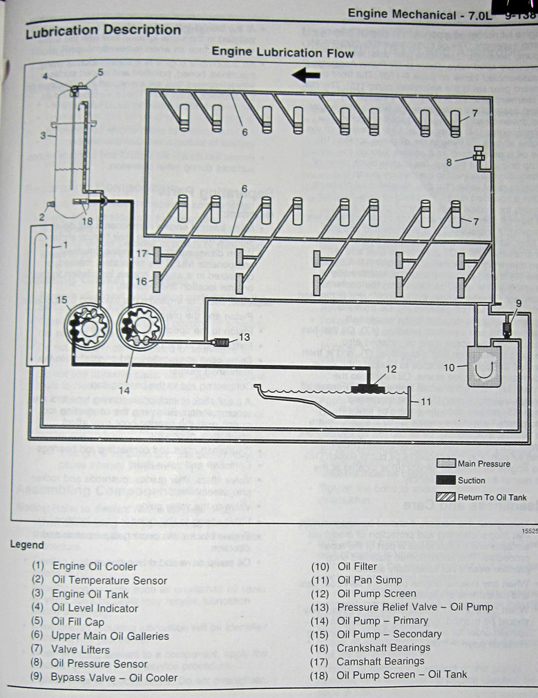 medium resolution of oil restrictor ffr gtm ls7 ls1tech camaro and firebird ls3 engine wiring diagram ls2 diagrams