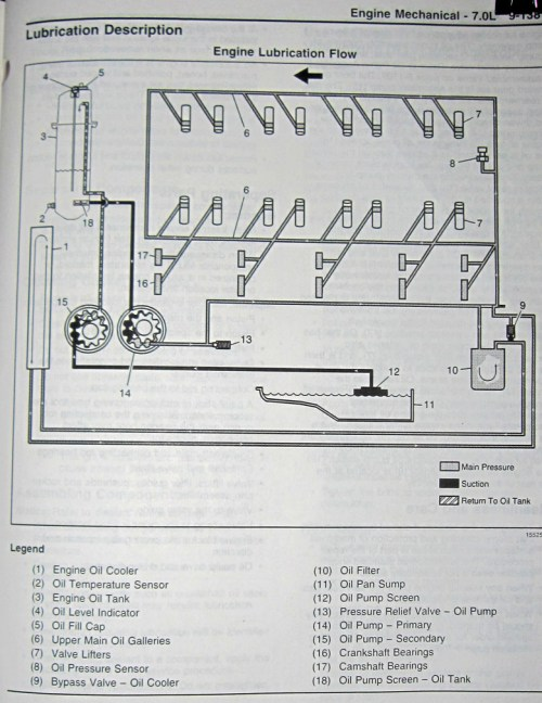 small resolution of oil restrictor ffr gtm ls7 ls1tech camaro and firebird ls3 engine wiring diagram ls2 diagrams