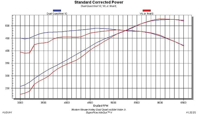 Repost: New Holley dual quad EFI intake/rails/TBs/linkage