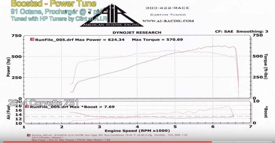 Dyno Blast: C7 Stingray Before and After ProCharger