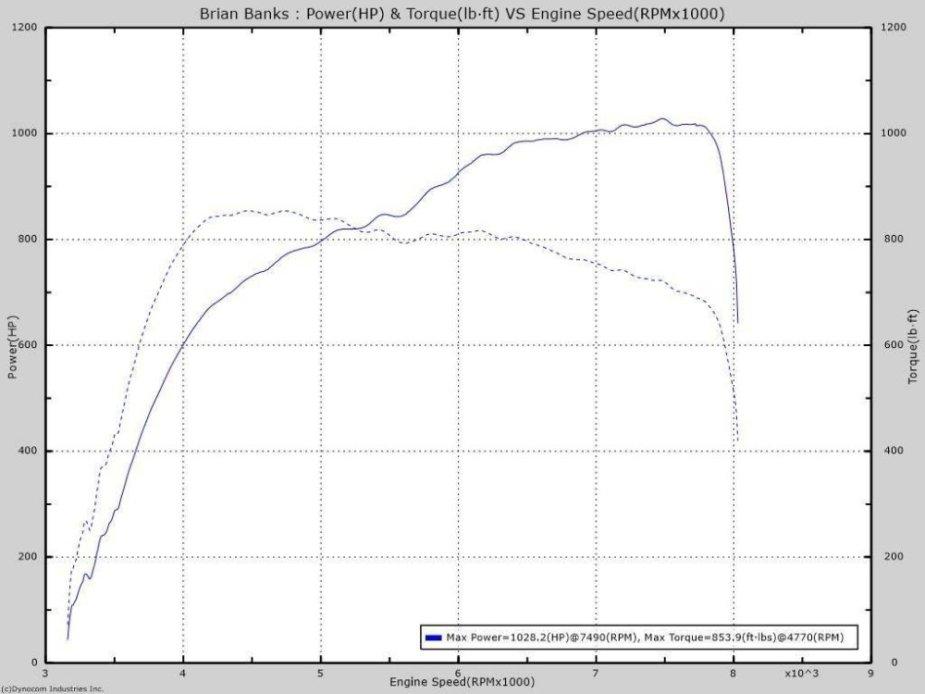 Twin Turbo LSX Dyno Sheet