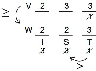 LSAT 68, Section IV, Logic Games, Question 15 Explanation