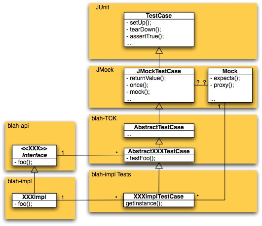 Diagram showing a way to organise interface, test, and implementation code