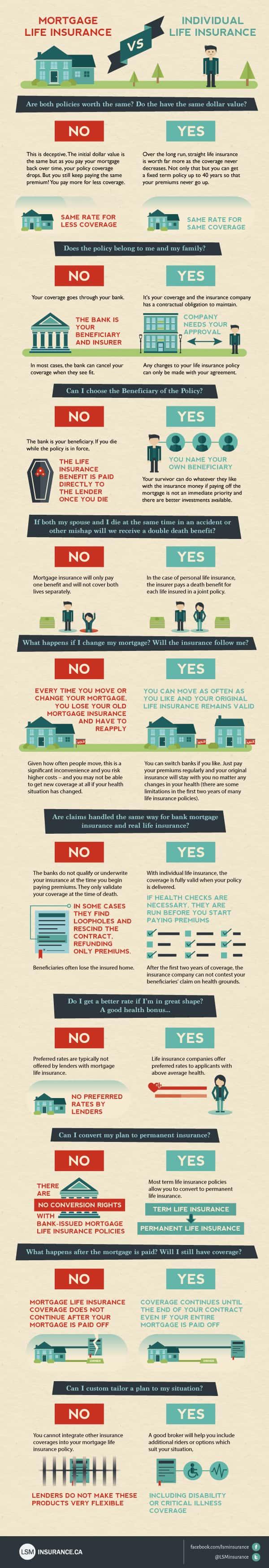 Mortgage Life Insurance vs Life Insurance