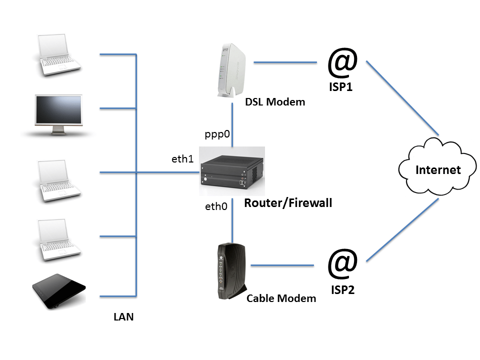 home lan diagram network diagram firewall
