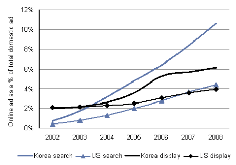 Search and Display internet advertising as % of total: US vs Korea