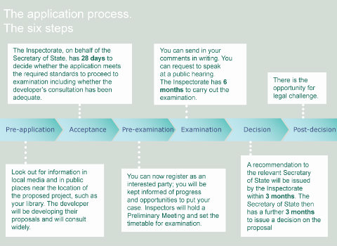 The six steps of the DCO application process