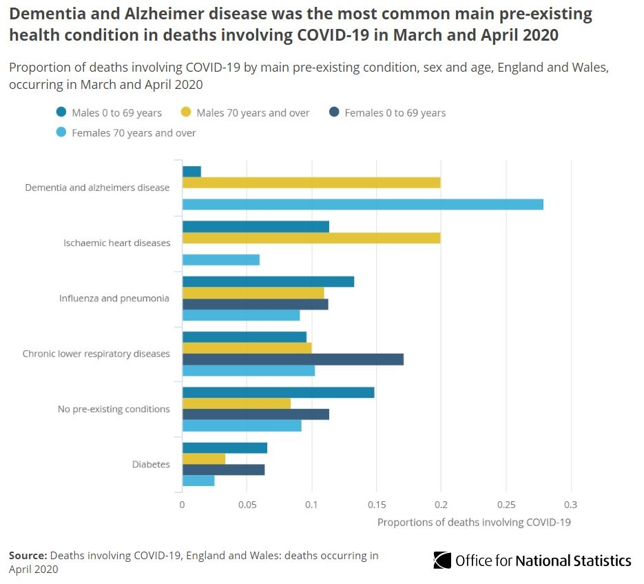 Updated Report The Impact Of The Covid 19 Pandemic On People Living With Dementia In Uk Resources To Support Community And Institutional Long Term Care Responses To Covid 19