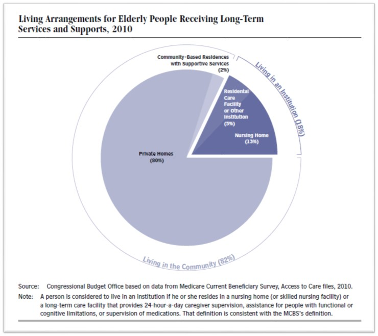 elder abuse and living arrangements in -hazardous or unsafe living condition/arrangements (eg, improper wiring, no heat, or no running water)  -public education and outreach w/specific efforts in coordinating elder abuse public awareness campaign-support groups of caregiver  licensed vocational nurses are mandated to report any known or suspected instance of elder physical.