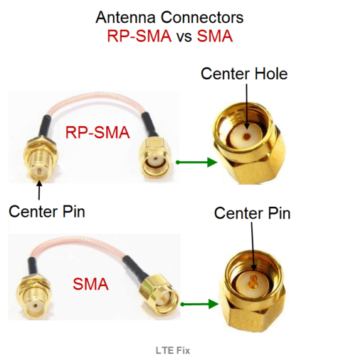 ford radio connector wiring diagram knowing the difference in sma and rp-sma type connectors sma connector wiring diagram #1
