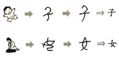 Definitive Guide To The Chinese Alphabet and Characters