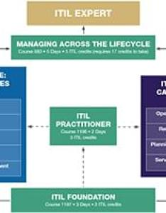 The itil certification success package also training learning tree international rh learningtree