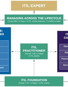 Itil  also certification training learning tree international rh learningtree