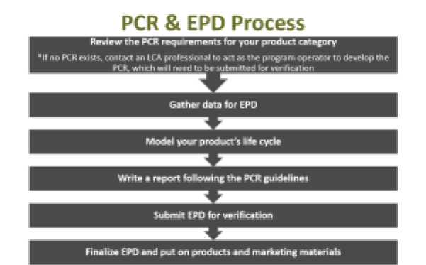 Environmental Product Declaration Process
