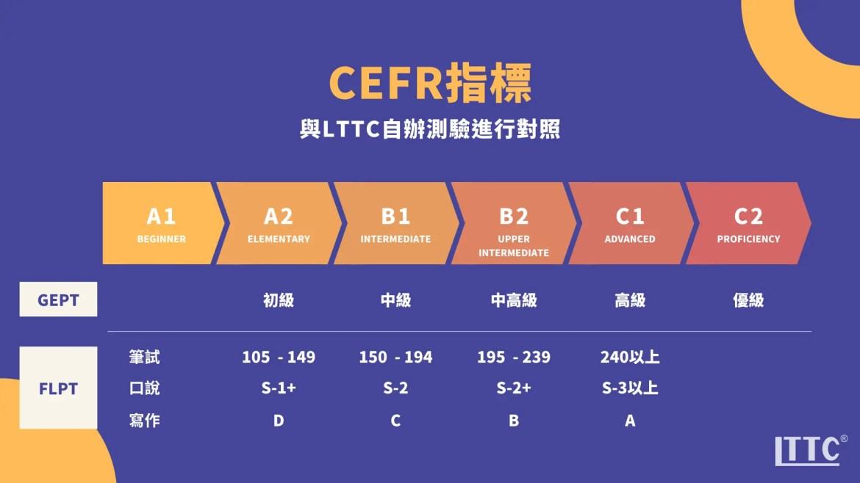 CEFR指標與LTTC自辦測驗對照表