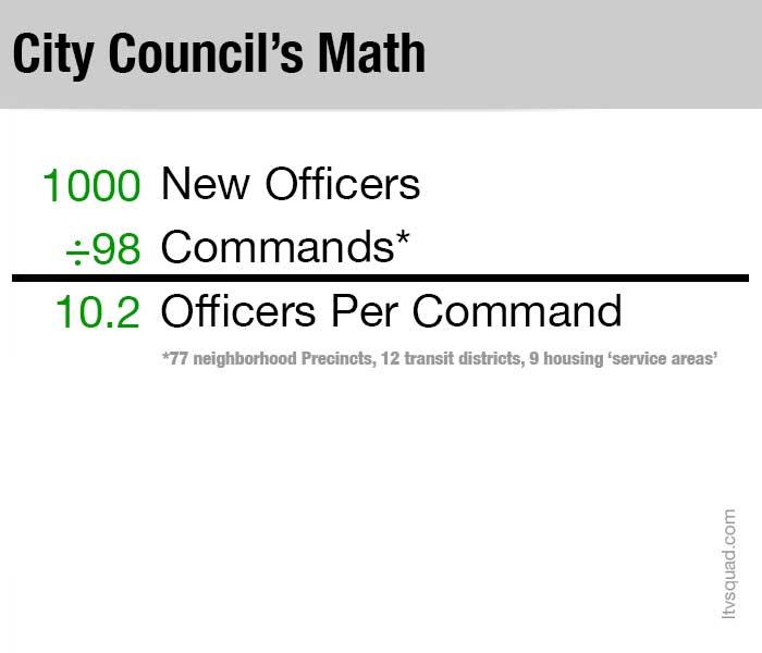 NYPD-staffing-Math-Basic