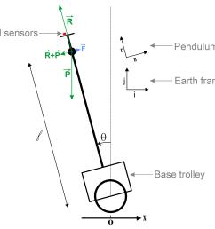 pendulum free body diagram [ 3333 x 2719 Pixel ]