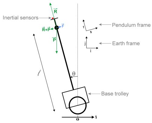 small resolution of pendulum free body diagram