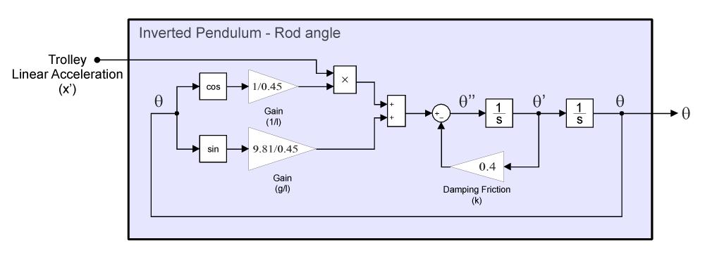 medium resolution of pendulum model for rod rotation