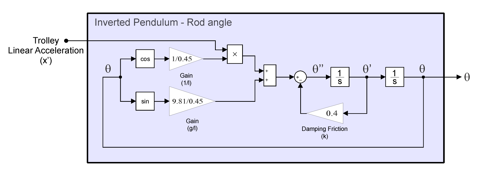 hight resolution of pendulum model for rod rotation