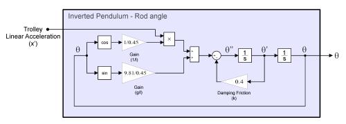 small resolution of pendulum model for rod rotation