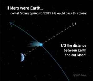 Earth-Moon-Comet-Siding-Spring-Distance-Comparison2-br2
