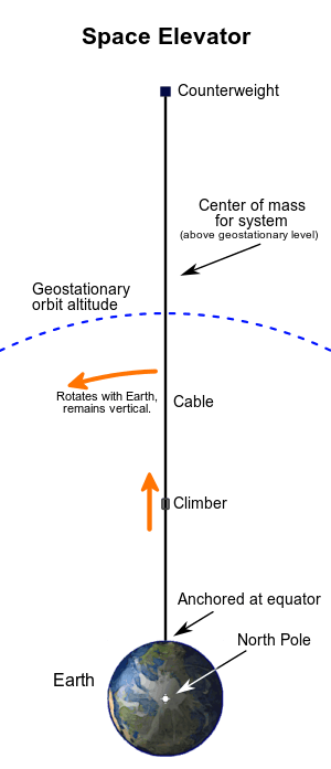 Space_elevator_structural_diagram