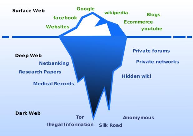 Deep Web Graph