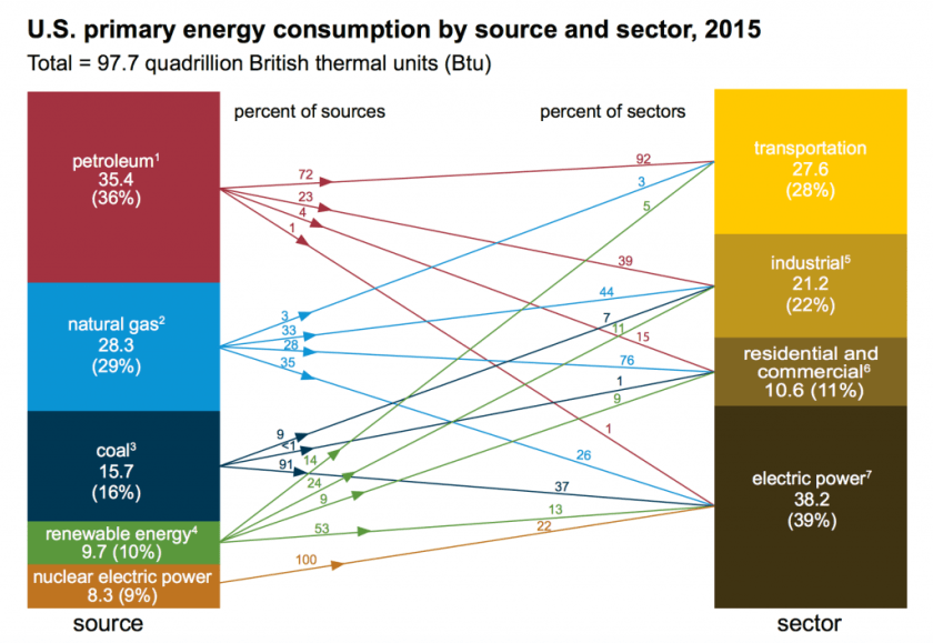 US_primary_energy_consumption_2015