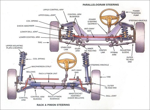 rack and pinion repair in houston