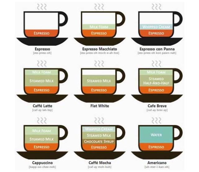 espresso-variaciones