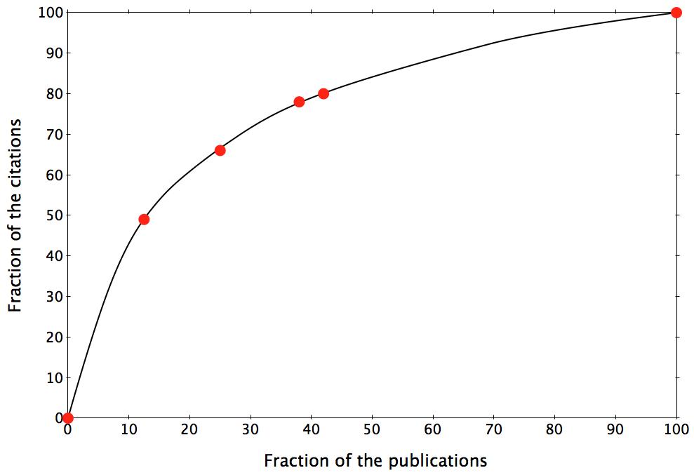 Applying the 80/20 principle to scientific productivity