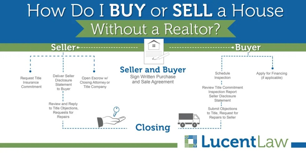 I Want To Buy Or Sell A House Without A Realtor – How Do I Do It?