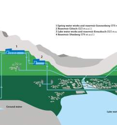 the water supply network of the city of lucerne the reservoirs are built symmetrical to [ 1200 x 675 Pixel ]