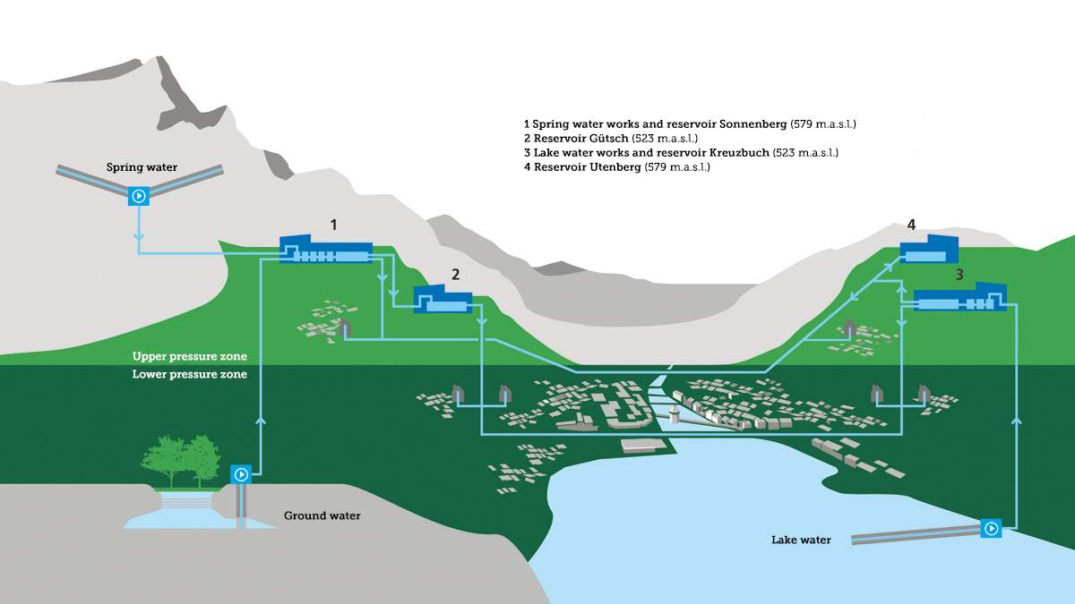 hight resolution of the water supply network of the city of lucerne the reservoirs are built symmetrical to