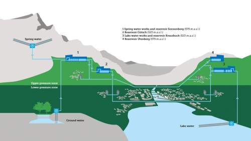 small resolution of the water supply network of the city of lucerne the reservoirs are built symmetrical to