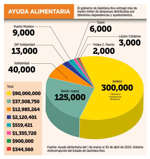 Cuesta contingencia 613 millones de pesos al estado
