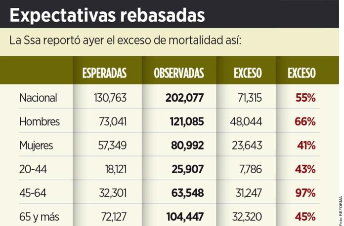 Crece en Quintana Roo mortalidad 55% en epidemia