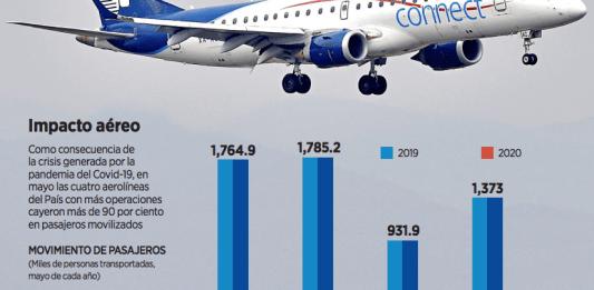 Replantearán aerolíneas su operación