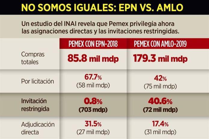 Privilegia Pemex compras a modo
