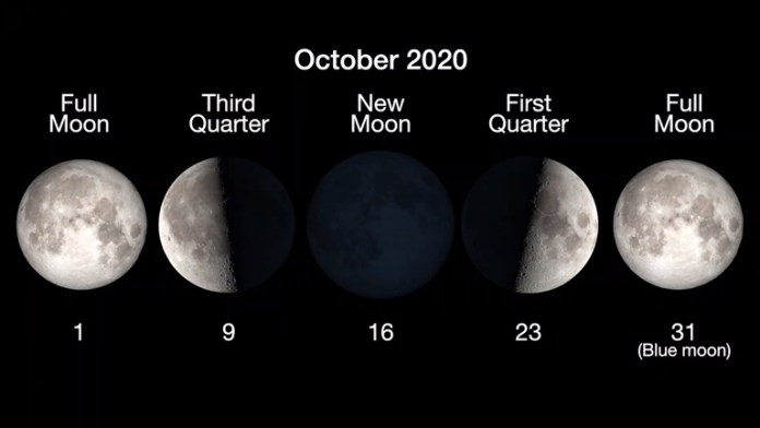 4522_Moon_phases_chart__Full_Moon__October_1__3rd_Quarter__October_9__New_Moon__October_16__1st_quarter__Oct._23_and_2nd_full_Moon_Oct._31.-P
