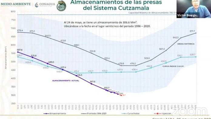Cutzamala