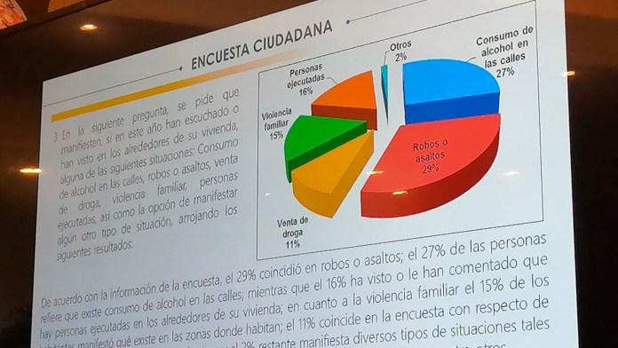 Se sienten inseguros habitantes de Cancún, según encuesta
