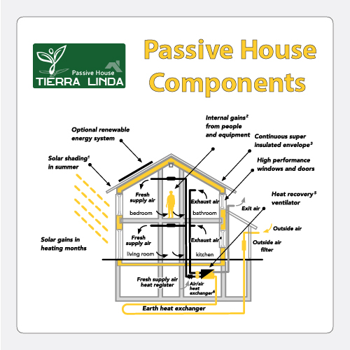 Sustainable Design - Passive House